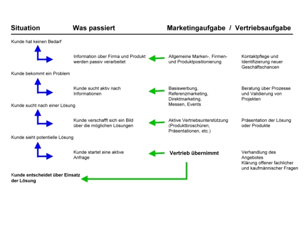 Bild 6 Marketingprozess